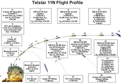 Telstar11n_profile