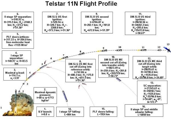 Telstar11n_profile