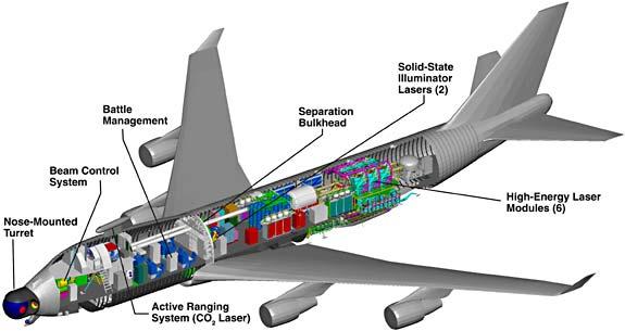 Airborne_laser_cutaway