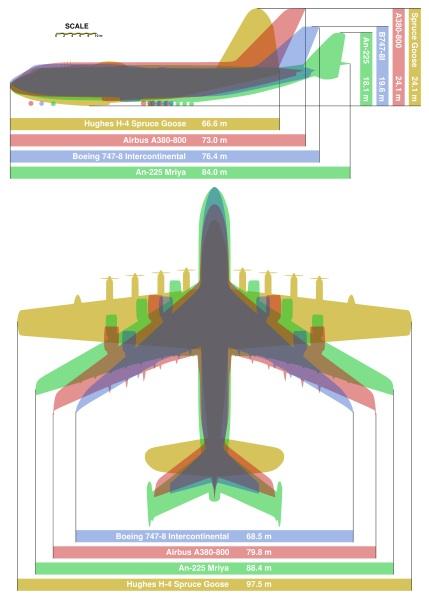 429pxgiant_planes_comparison